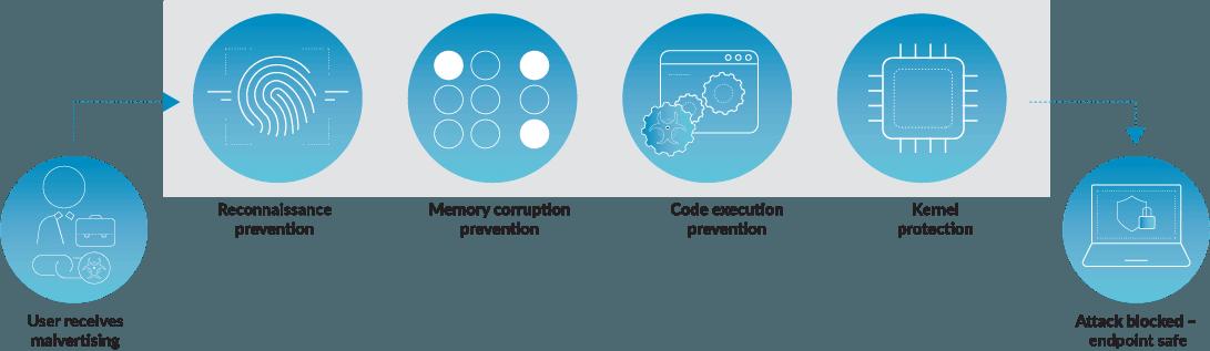 Palo Alto Cortex XDR - Exploit Prevention