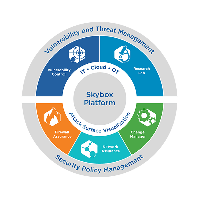 SkyBox Risk Assessment