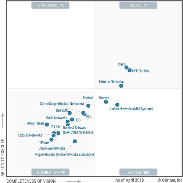 Gartner-Quadrant-Networking-2019