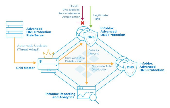 Advanced-DNS-Security
