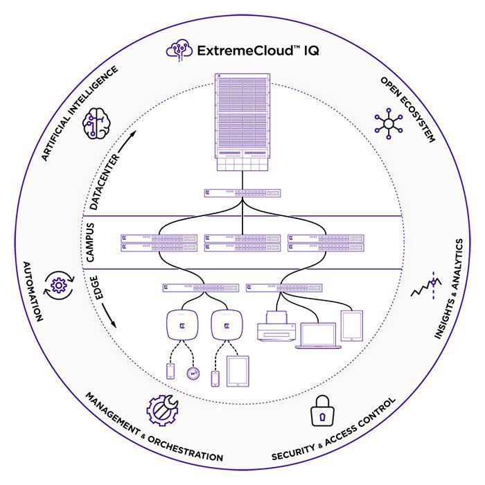 Cloud-IQ-Ecosystem