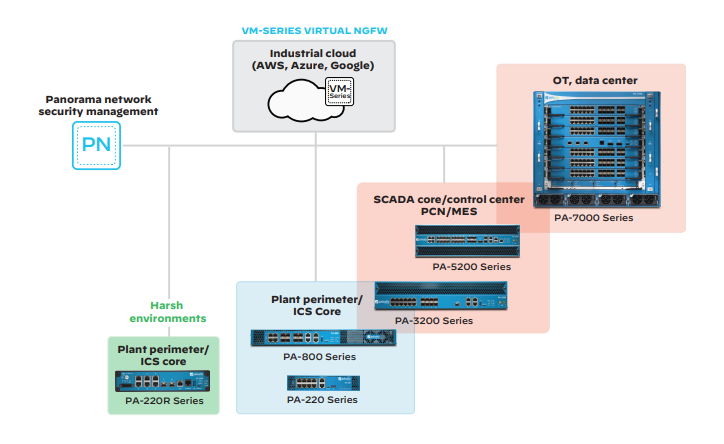 Advanced-DNS-Security