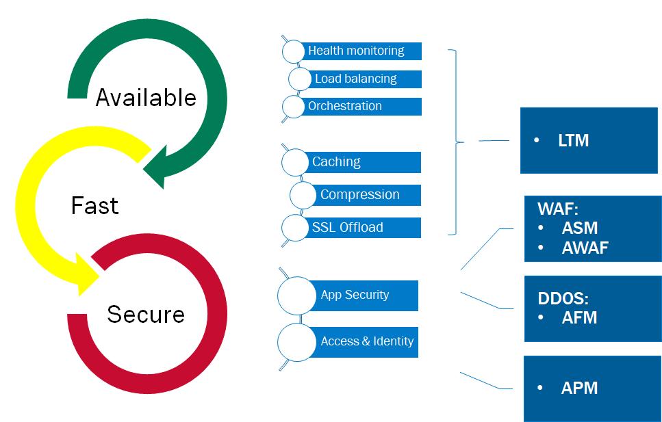 Reduce DNS Service Disruption